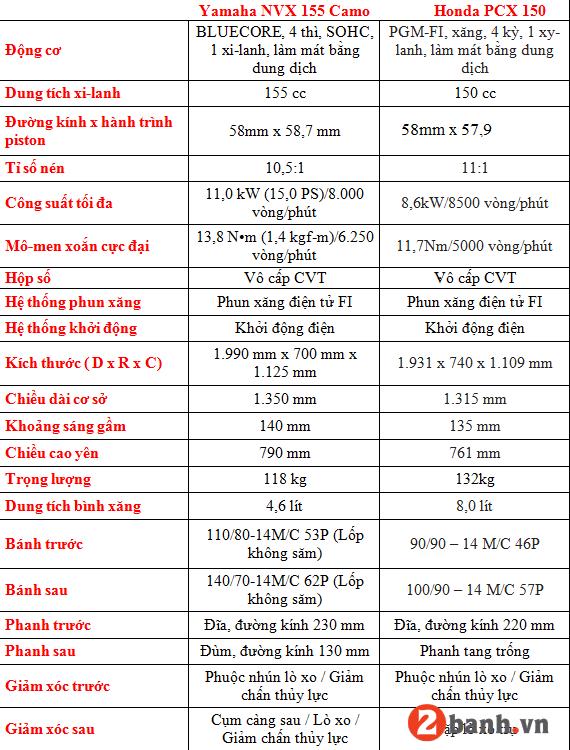 So sánh nvx 155 và pcx 150 nên mua xe tay ga nào - 11