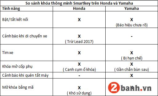 So sánh khóa thông minh smartkey trên honda và yamaha - 5