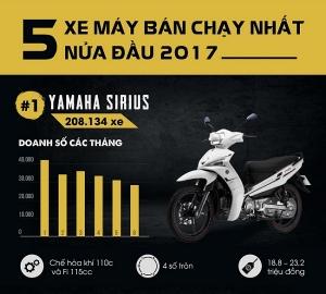 Top 5 mẫu xe máy bán chạy nhất nửa đầu 2017 tại thị trường Việt Nam