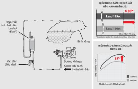 Hệ thống kiểm soát hơi xăng EVAPO trên Honda Lead 125