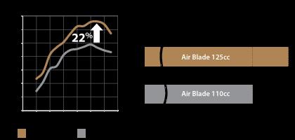 Air blade 125cc - 9
